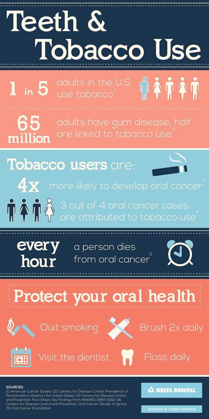 Teeth and tobacco use | Dentist in Surbiton